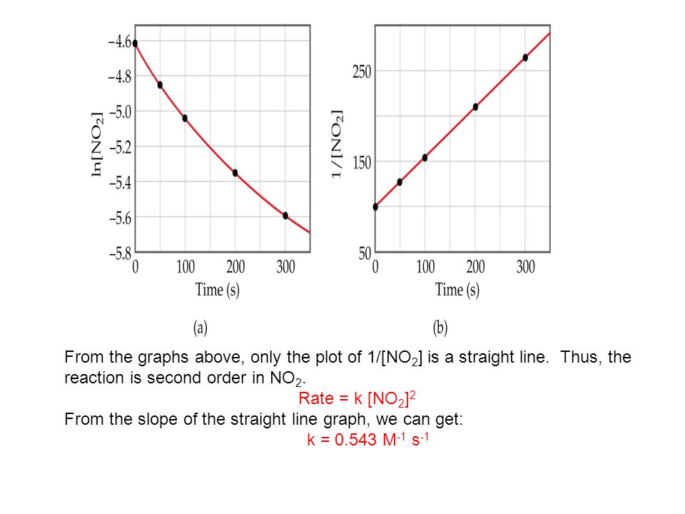 From the graphs above, only the plot of 1/[NO2] is a straight line
